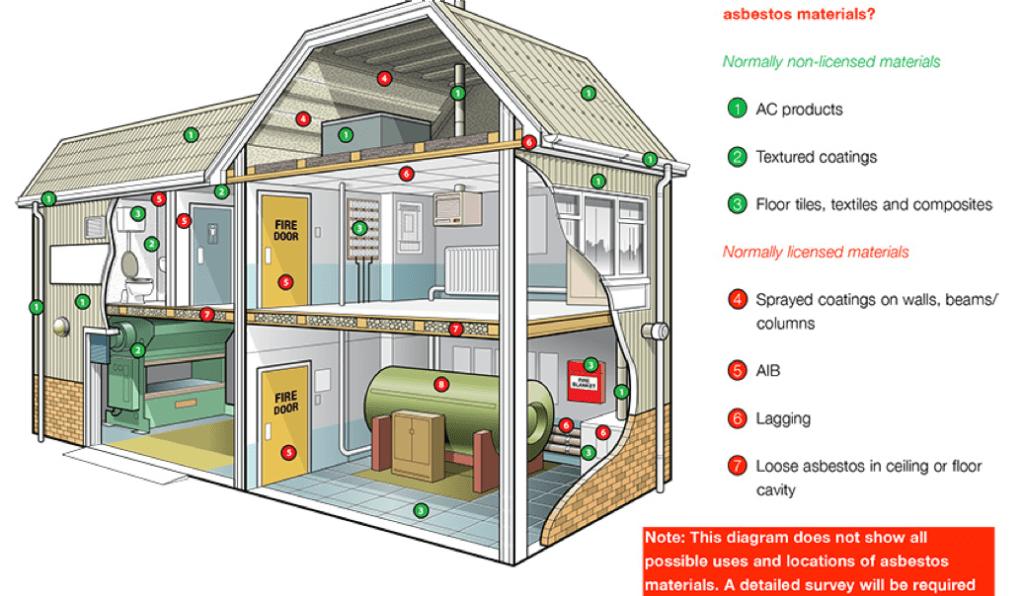 Asbestos materials in home